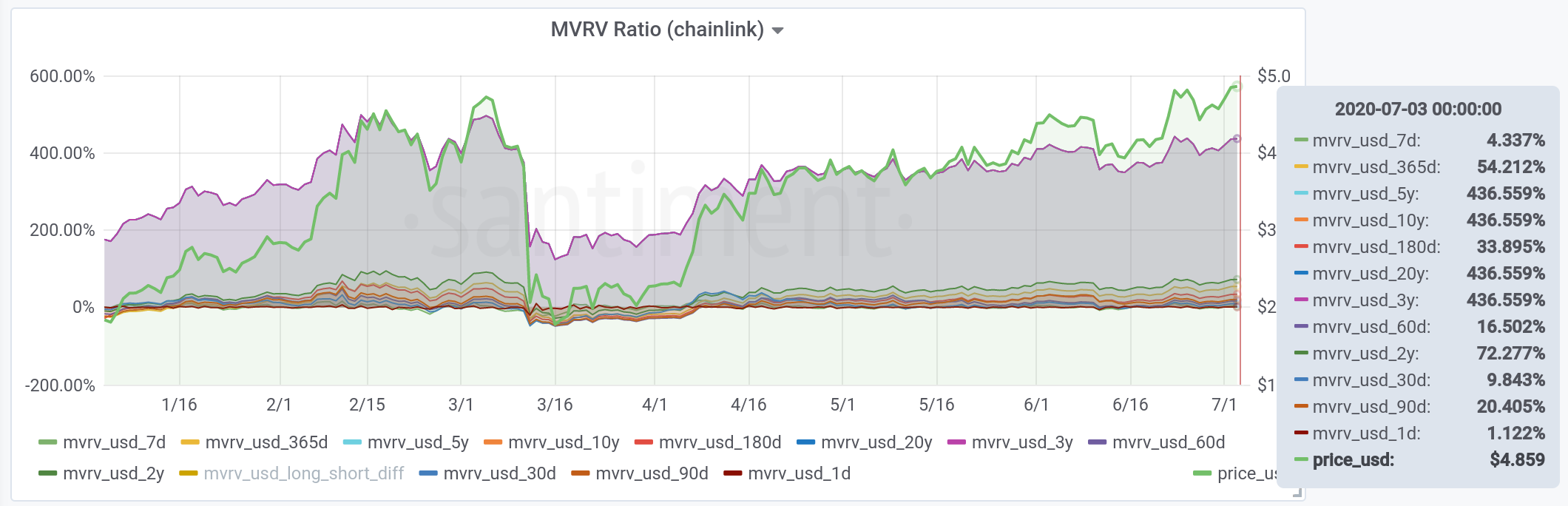 MVRV ratio Chainlink