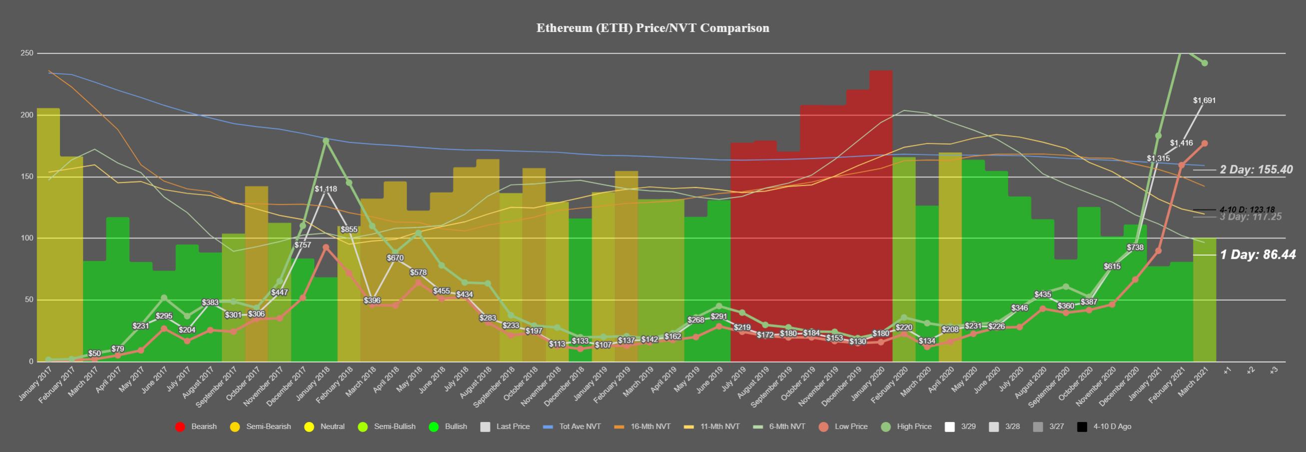 Ethereum yorum Ethereum yorum analiz, 6 Nisan: ETH'nin yönü belli oldu