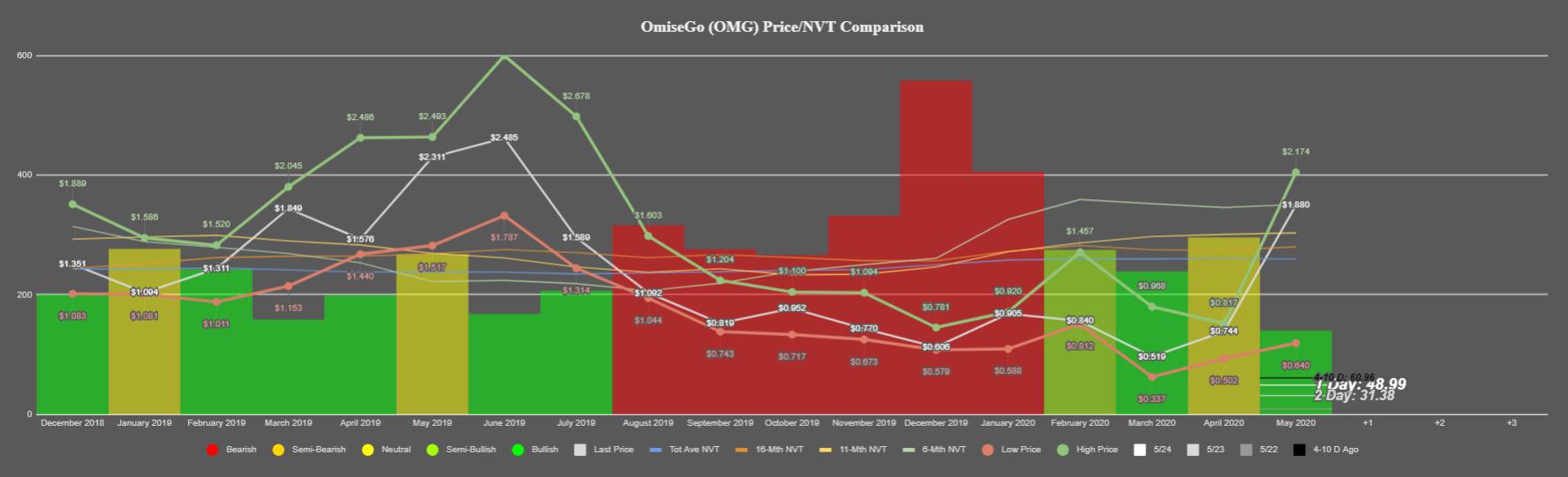 OmiseGO's NVT Ratio. (Source: Santiment)